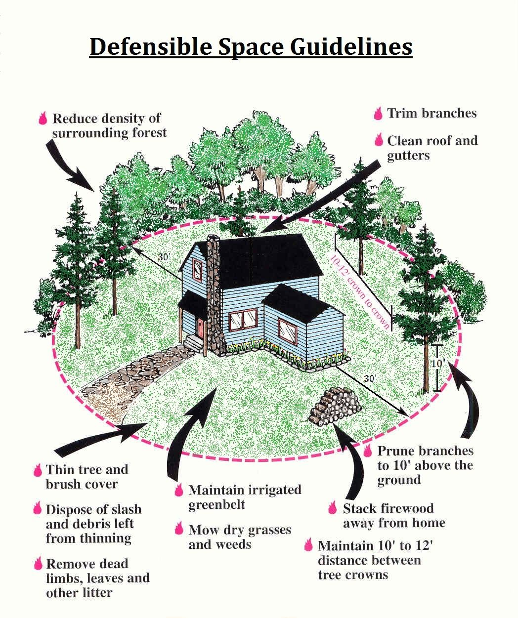 defensible space diagram
